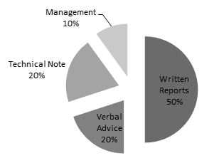 environmenta_ consultancy_services_pie_chart